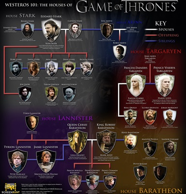 2-Game-of-Thrones-Houses-series-petitsfilmsentreamis.net-abbyxav-optimisation-google-image-wordpress